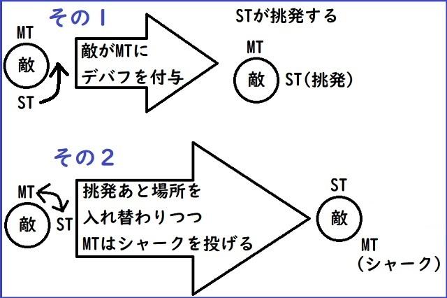 「FF14」タンクスイッチ例
